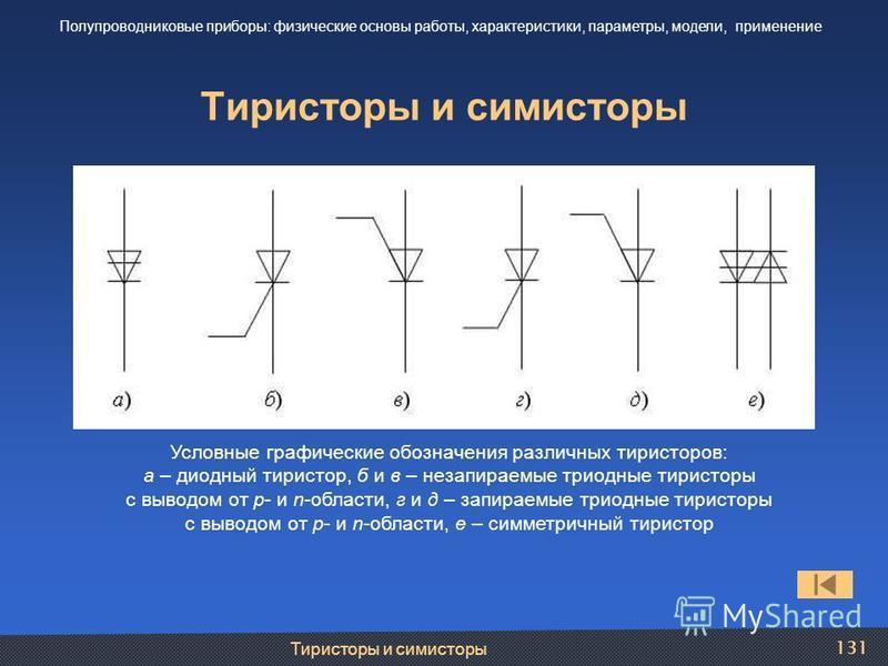 Тиристоры и симисторы 131 Тиристоры и симисторы Полупроводниковые приборы: физические основы работы, характеристики, параметры, модели, применение Условные графические обозначения различных тиристоров: а – диодный тиристор, б и в – незапираемые триод