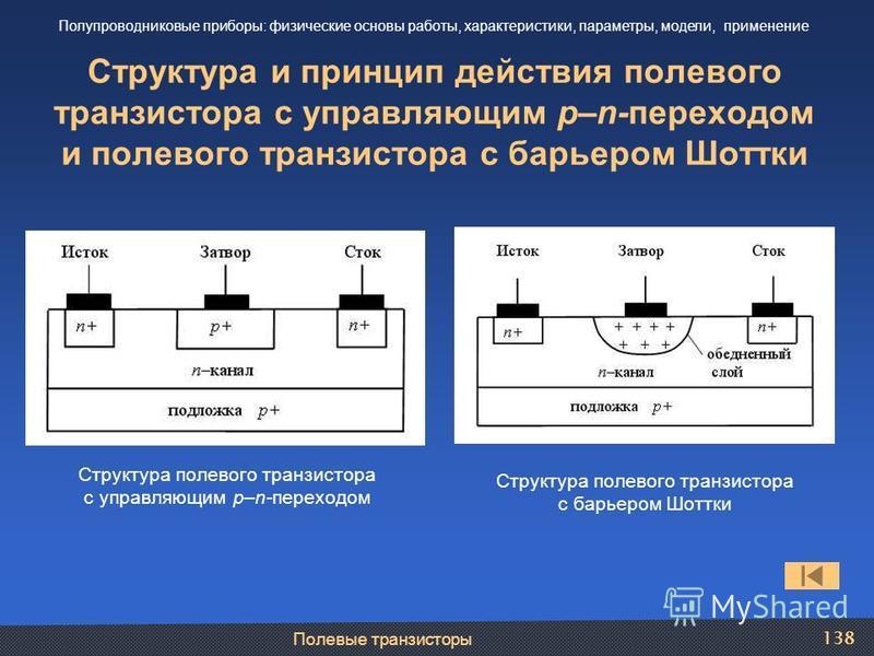 Полевые транзисторы 138 Структура и принцип действия полевого транзистора с управляющим p–n-переходом и полевого транзистора с барьером Шоттки Полупроводниковые приборы: физические основы работы, характеристики, параметры, модели, применение Структур