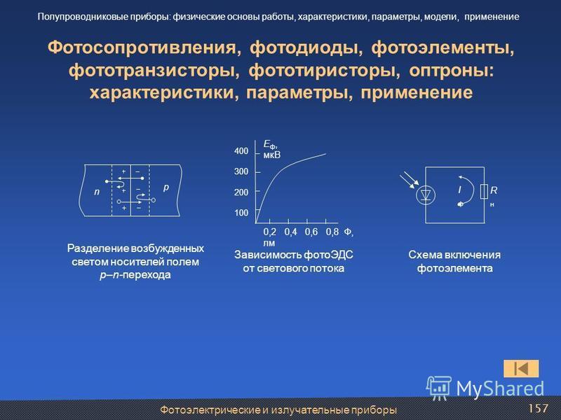 Фотосопротивления, фотодиоды, фотоэлементы, фототранзисторы, фототиристоры, оптроны: характеристики, параметры, применение n p Разделение возбужденных светом носителей полем p–n-перехода IфIф RнRн Схема включения фотоэлемента 0,2 0,4 0,6 0,8 Ф, лм 40