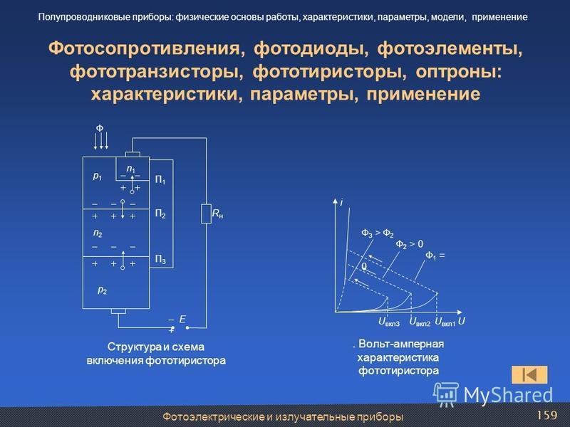Фотосопротивления, фотодиоды, фотоэлементы, фототранзисторы, фототиристоры, оптроны: характеристики, параметры, применение Ф – E + RнRн П1П2П3П1П2П3 p2p2 n2n2 p1p1 n1n1 Структура и схема включения фототиристора U вкл 3 U вкл 2 U вкл 1 U i Ф 3 > Ф 2 Ф