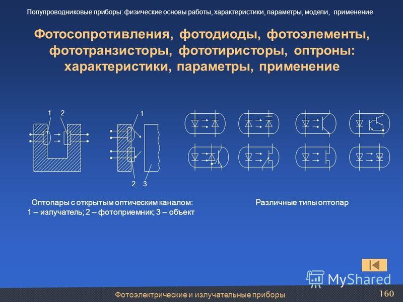 Фотосопротивления, фотодиоды, фотоэлементы, фототранзисторы, фототиристоры, оптроны: характеристики, параметры, применение 1 1 2 2 3 Оптопары с открытым оптическим каналом: 1 – излучатель; 2 – фотоприемник; 3 – объект Различные типы оптопар Фотоэлект