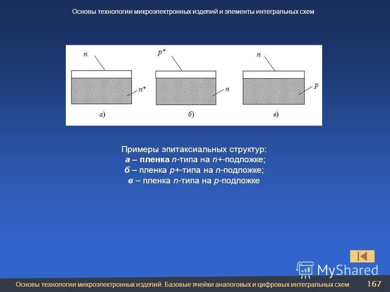 167 Основы технологии микроэлектронных изделий и элементы интегральных схем Примеры эпитаксиальных структур: а – пленка n-типа на n+-подложке; б – пленка р+-типа на n-подложке; в – пленка n-типа на p-подложке Основы технологии микроэлектронных издели