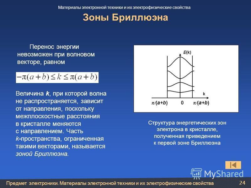 Предмет электроники. Материалы электронной техники и их электрофизические свойства 24 Зоны Бриллюэна Перенос энергии невозможен при волновом векторе, равном π/ (a+b) 0 π/ (a+b) k E(k) Структура энергетических зон электрона в кристалле, полученная при