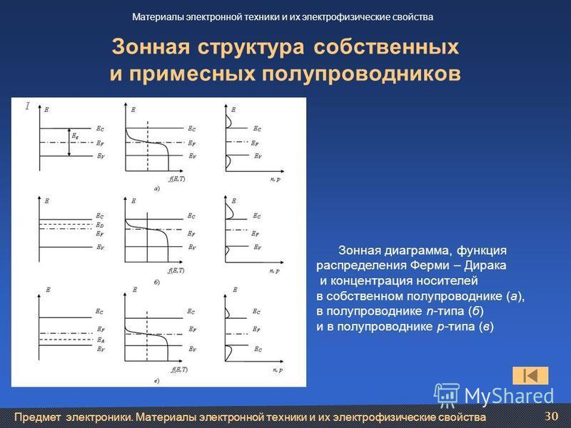 Предмет электроники. Материалы электронной техники и их электрофизические свойства 30 Зонная структура собственных и примесных полупроводников Зонная диаграмма, функция распределения Ферми – Дирака и концентрация носителей в собственном полупроводник