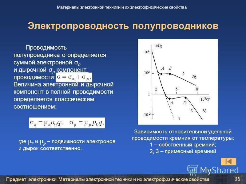 Предмет электроники. Материалы электронной техники и их электрофизические свойства 35 Электропроводность полупроводников Материалы электронной техники и их электрофизические свойства Проводимость полупроводника σ определяется суммой электронной σ n и