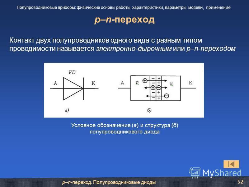 p–n-переход. Полупроводниковые диоды 52 p–n-переход Полупроводниковые приборы: физические основы работы, характеристики, параметры, модели, применение Контакт двух полупроводников одного вида с разным типом проводимости называется электронно-дырочным