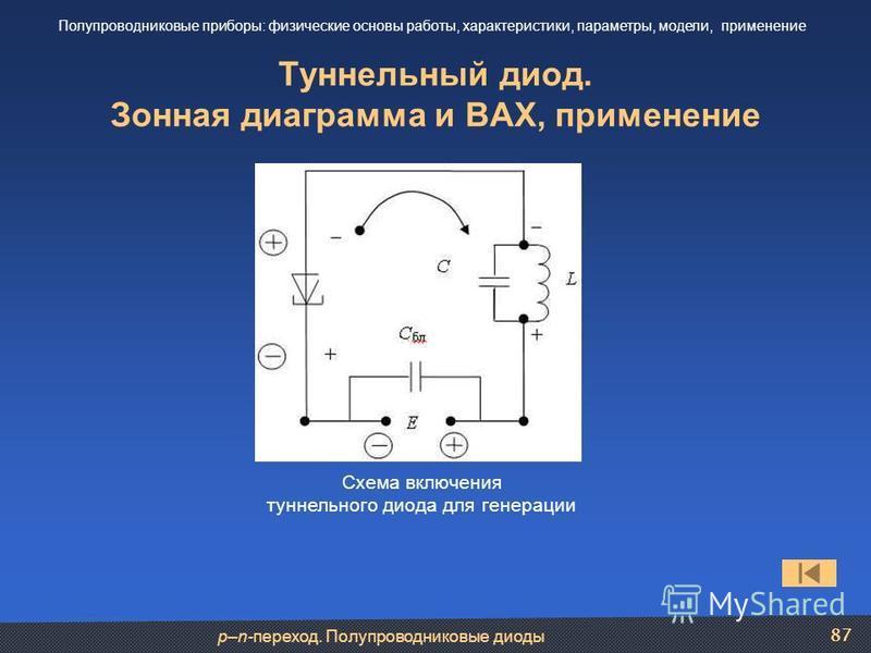 p–n-переход. Полупроводниковые диоды 87 Туннельный диод. Зонная диаграмма и ВАХ, применение Полупроводниковые приборы: физические основы работы, характеристики, параметры, модели, применение Схема включения туннельного диода для генерации