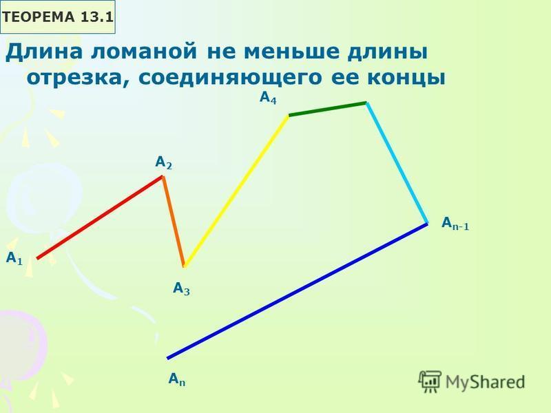 А1А1 А2А2 А3А3 А4А4 А n-1 АnАn ТЕОРЕМА 13.1 Длина ломаной не меньше длины отрезка, соединяющего ее концы