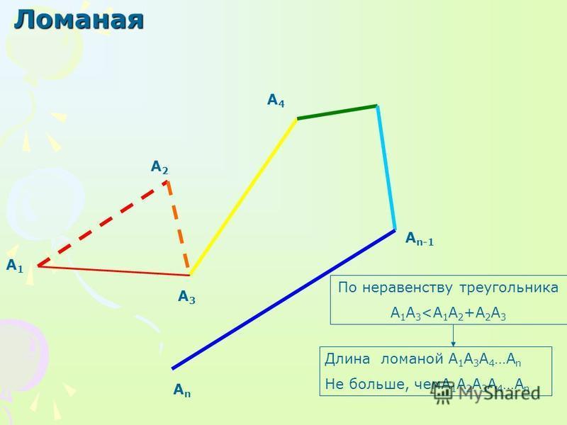 Ломаная А1А1 А3А3 А4А4 А n-1 АnАn А2А2 По неравенству треугольника A 1 A 3 <A 1 A 2 +A 2 A 3 Длина ломаной А 1 А 3 А 4 …А n Не больше, чемА 1 А 2 А 3 А 4 …А n