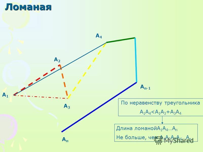 Ломаная А1А1 А3А3 А4А4 А n-1 АnАn А2А2 По неравенству треугольника A 1 A 4 <A 1 A 3 +A 3 A 4 Длина ломанойА 1 А 4 …А n Не больше, чем А 1 А 2 А 3 А 4 …А n