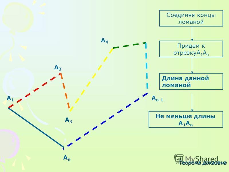 А1А1 А3А3 А4А4 А n-1 АnАn А2А2 Соединяя концы ломаной Придем к отрезкуА 1 А n Длина данной ломаной Не меньше длины А 1 А n Теорема доказана