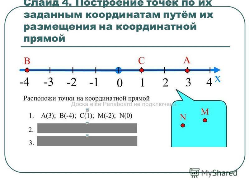 Слайд 4. Построение точек по их заданным координатам путём их размещения на координатной прямой