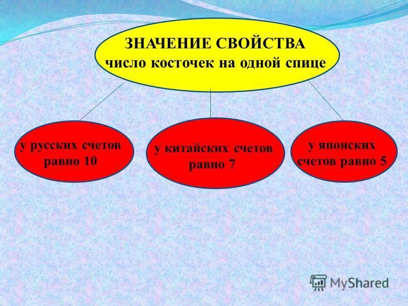 у русских счетов равно 10 у японских счетов равно 5 у китайских счетов равно 7 ЗНАЧЕНИЕ СВОЙСТВА число косточек на одной спице