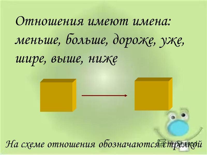 Отношения имеют имена: меньше, больше, дороже, уже, шире, выше, ниже На схеме отношения обозначаются стрелкой