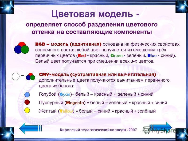 Кировский педагогический колледж - 2007 Цветовая модель - определяет способ разделения цветового оттенка на составляющие компоненты RGB – модель ( аддитивная ) основана на физических свойствах солнечного света : любой цвет получается из смешения трёх