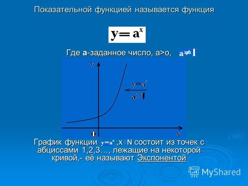 Где a-заданное число, а>о, График функции,х N состоит из точек с абсциссами 1,2,3…, лежащие на некоторой кривой,- её называют Экспонентой Показательной функцией называется функция Показательной функцией называется функция