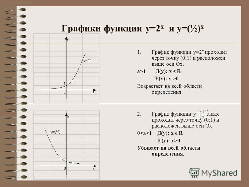 Графики функции у=2 х и у=(½) х 1. График функции у=2 х проходит через точку (0;1) и расположен выше оси Ох. а>1 Д(у): х є R Е(у): у >0 Возрастает на всей области определения. 2. График функции у= также проходит через точку (0;1) и расположен выше ос