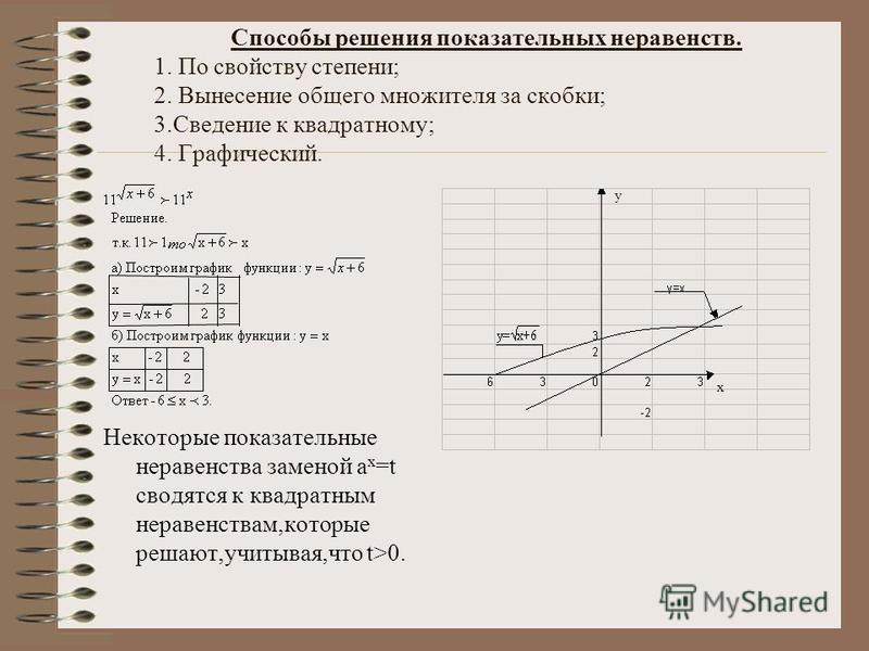Способы решения показательных неравенств. 1. По свойству степени; 2. Вынесение общего множителя за скобки; 3. Сведение к квадратному; 4. Графический. Некоторые показательные неравенства заменой а х =t сводятся к квадратным неравенствам,которые решают