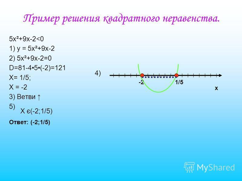 Неравенства второй степени с одной переменной. Неравенства вида ax²+bx+c>0 и ax²+bx+c<0, где х – переменная, a,b,c – некоторые числа, причём а 0, называют неравенствами второй степени с одной переменной. Алгоритм решения квадратного неравенства. 1) В