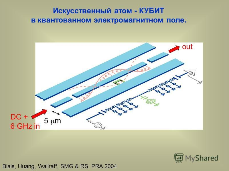 5 m DC + 6 GHz in out Blais, Huang, Wallraff, SMG & RS, PRA 2004 Искусственный атом - КУБИТ в квантованном электромагнитном поле.