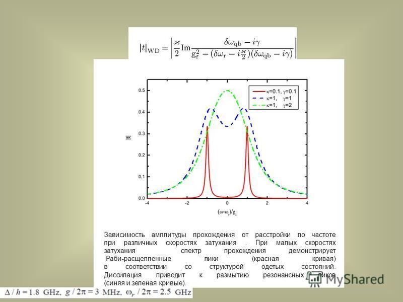 Зависимость амплитуды прохождения от расстройки по частоте при различных скоростях затухания. При малых скоростях затухания спектр прохождения демонстрирует Раби-расщепленные пики (красная кривая) в соответствии со структурой одетых состояний. Диссип