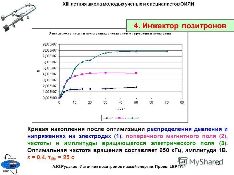 15 Кривая накопления после оптимизации распределения давления и напряжениях на электродах (1), поперечного магнитного поля (2), частоты и амплитуды вращающегося электрического поля (3). Оптимальная частота вращения составляет 650 к Гц, амплитуда 1В.