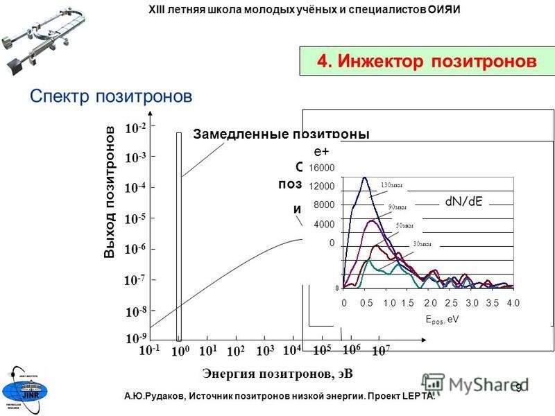 9 4. Инжектор позитронов Энергия позитронов, эВ 10 -1 10 0 10 1 10 2 10 3 10 4 10 5 10 6 10 7 10 -9 10 -8 10 -7 10 -6 10 -5 10 -4 10 -3 10 -2 Замедленные позитроны Спектр позитронов из 22 Na Выход позитронов Спектр позитронов 130 мкм 90 мкм 50 мкм 30