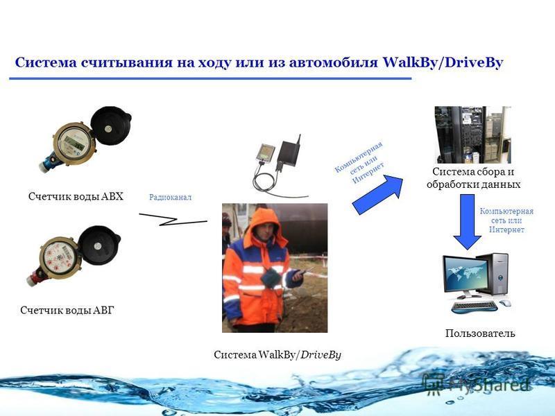 Система сбора и обработки данных Система считывания на ходу или из автомобиля WalkBy/DriveBy Счетчик воды АВХ Счетчик воды АВГ Система WalkBy/DriveBy Пользователь Компьютерная сеть или Интернет Радиоканал Компьютерная сеть или Интернет