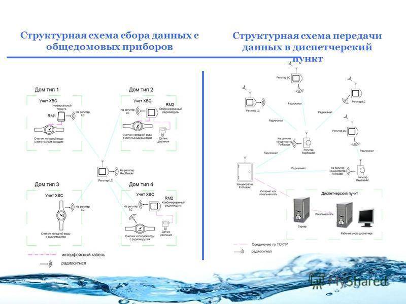 Структурная схема сбора данных с общедомовых приборов Структурная схема передачи данных в диспетчерский пункт