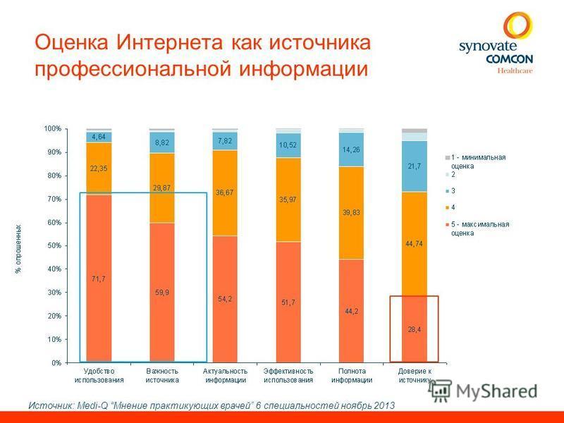 Оценка Интернета как источника профессиональной информации Источник: Medi-Q Мнение практикующих врачей 6 специальностей ноябрь 2013