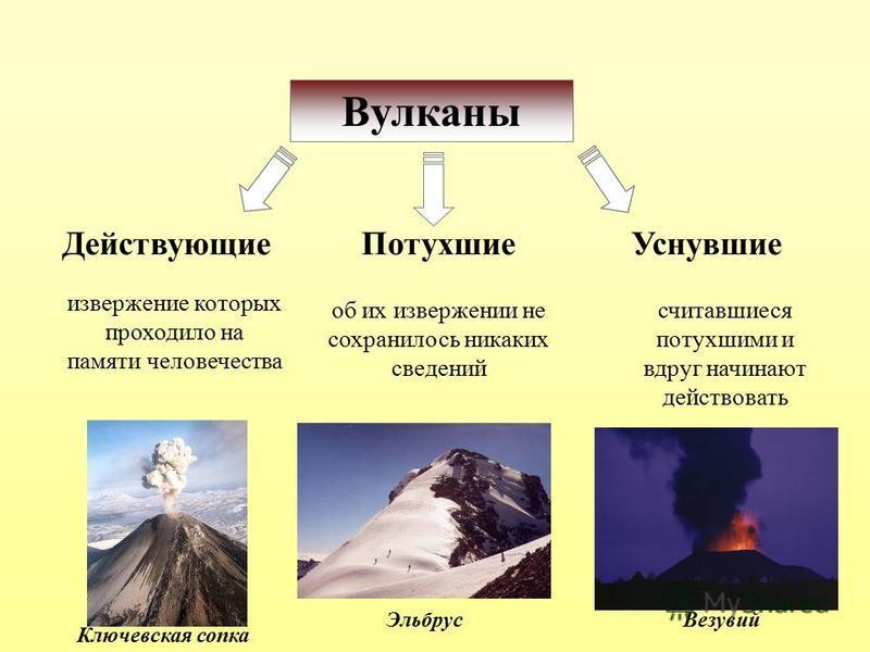 Вулканы Действующие ПотухшиеУснувшие извержение которых проходило на памяти человечества об их извержении не сохранилось никаких сведений считавшиеся потухшими и вдруг начинают действовать Ключевская сопка Эльбрус Везувий