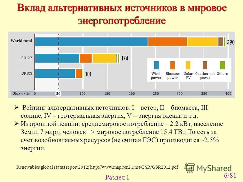 Вклад альтернативных источников в мировое энергопотребление Раздел 1 Renewables global status report 2012; http://www.map.ren21.net/GSR/GSR2012. pdf Рейтинг альтернативных источников: I – ветер, II – биомасса, III – солнце, IV – геотермальная энергия