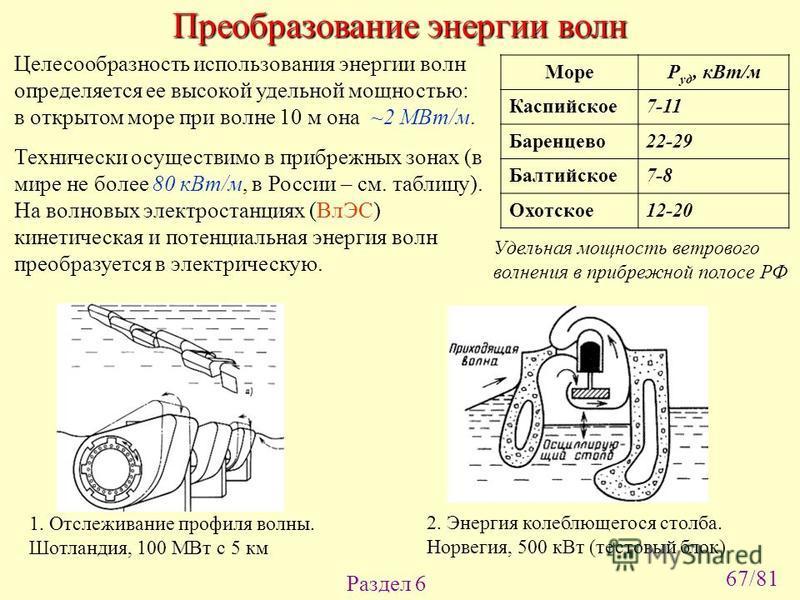 Раздел 6 Целесообразность использования энергии волн определяется ее высокой удельной мощностью: в открытом море при волне 10 м она ~2 МВт/м. Технически осуществимо в прибрежных зонах (в мире не более 80 к Вт/м, в России – см. таблицу). На волновых э
