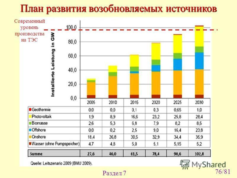 Раздел 7 План развития возобновляемых источников Современный уровень производства на ТЭС 76/81