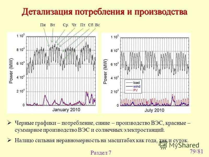 Раздел 7 Детализация потребления и производства Пн Вт Ср Чт Пт Сб Вс Черные графики – потребление, синие – производство ВЭС, красные – суммарное производство ВЭС и солнечных электростанций. Налицо сильная неравномерность на масштабах как года, так и