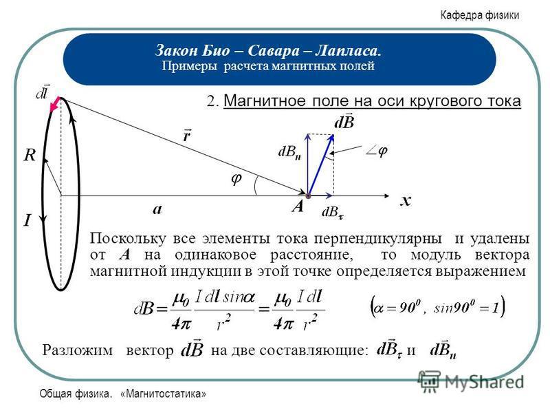 Кафедра физики Общая физика. «Магнитостатика» Закон Био – Савара – Лапласа. Примеры расчета магнитных полей 2. Магнитное поле на оси кругового тока А Поскольку все элементы тока перпендикулярны и удалены от А на одинаковое расстояние, то модуль векто