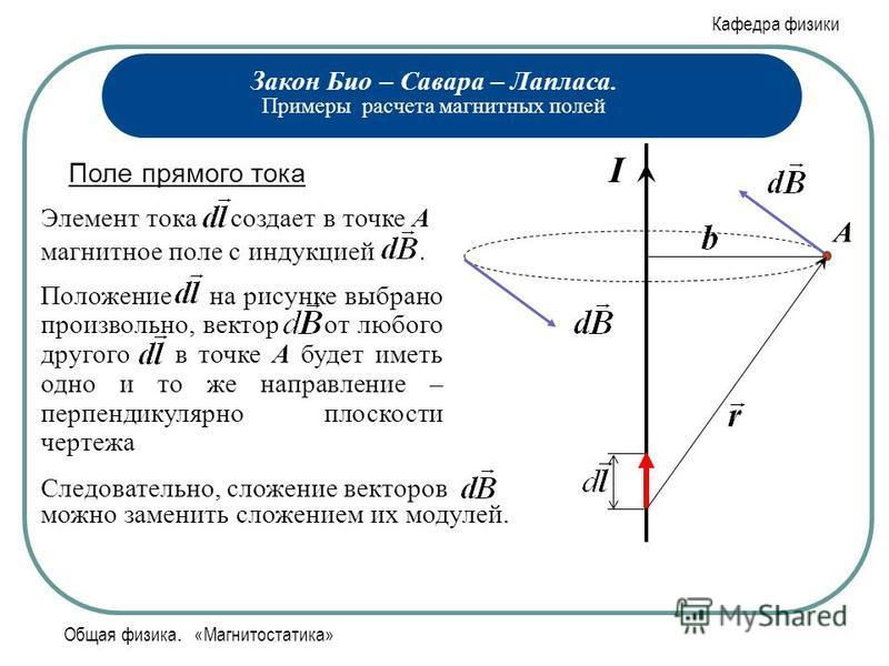 Кафедра физики Общая физика. «Магнитостатика» Закон Био – Савара – Лапласа. Примеры расчета магнитных полей Поле прямого тока Элемент тока создает в точке А магнитное поле с индукцией. Следовательно, сложение векторов можно заменить сложением их моду