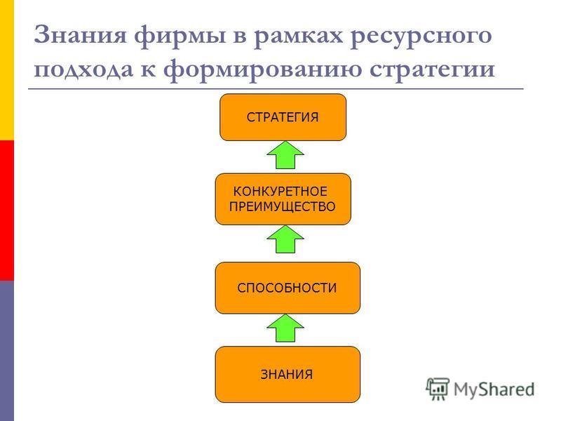 Знания фирмы в рамках ресурсного подхода к формированию стратегии ЗНАНИЯ СПОСОБНОСТИ КОНКУРЕТНОЕ ПРЕИМУЩЕСТВО СТРАТЕГИЯ