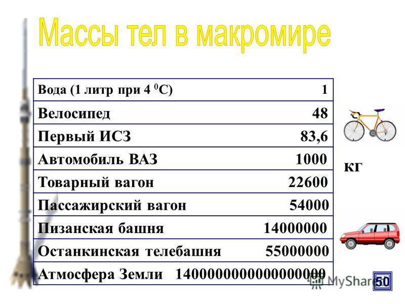 Электрон 0,00000000000000000000000000000091 Атом водорода 0,0000000000000000000000000017 Молекула воды 0,00000000000000000000000003 Атом урана 0,0000000000000000000000004 Вирус гриппа 0,00000000000000000006 Красное кровяное тельце 0,0000000000001 Кле