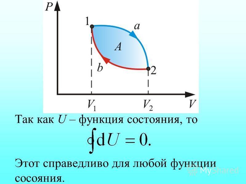 Так как U – функция состояния, то Этот справедливо для любой функции состояния.