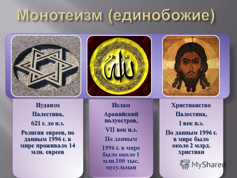 the history of the christianity religion and the topic of judaism Christianity contents introduction history  this topic is addressed  since loosening of restrictions on religion after the 1970s, christianity has grown.