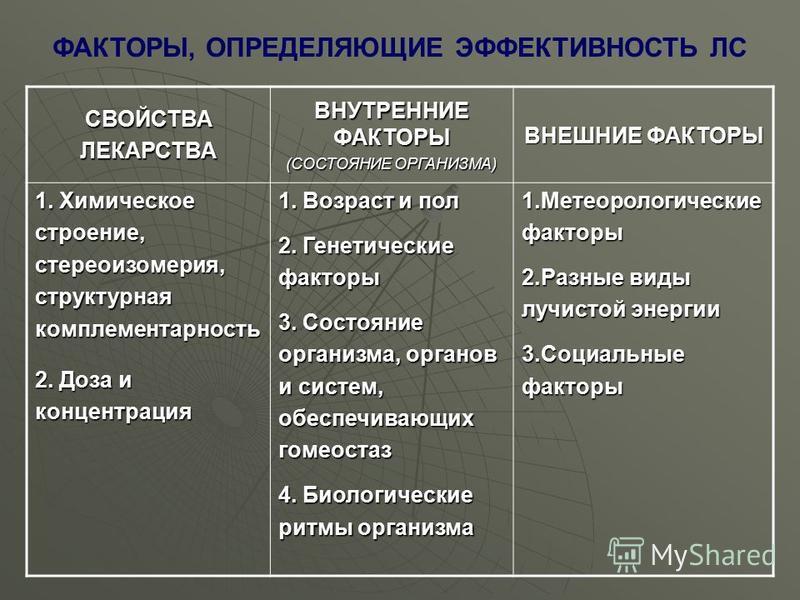 СВОЙСТВАЛЕКАРСТВА ВНУТРЕННИЕ ФАКТОРЫ (СОСТОЯНИЕ ОРГАНИЗМА) ВНЕШНИЕ ФАКТОРЫ 1. Химическое строение,стереоизомерия,структурнаякомплементарность 2. Доза и концентрация 1. Возраст и пол 2. Генетические факторы 3. Состояние организма, органов и систем, об
