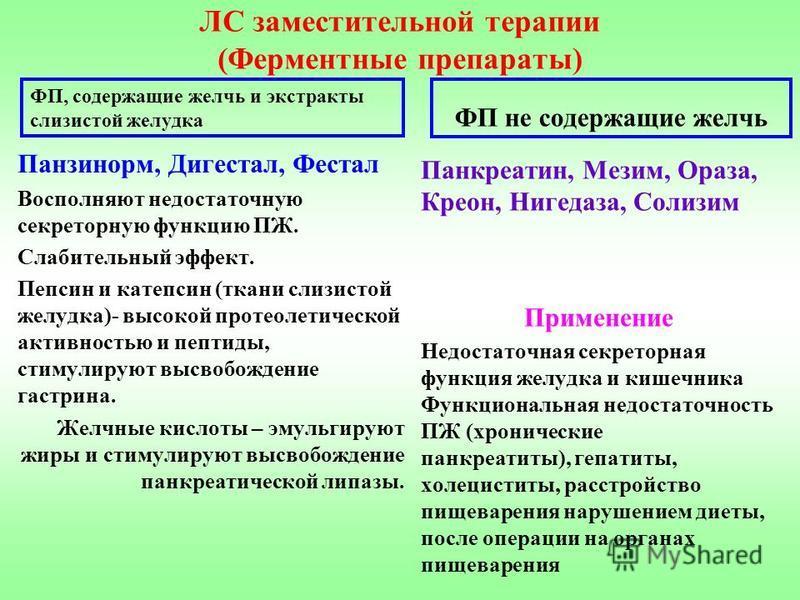 ЛС заместительной терапии (Ферментные препараты) ФП, содержащие желчь и экстракты слизистой желудка Панзинорм, Дигестал, Фестал Восполняют недостаточную секреторную функцию ПЖ. Слабительный эфект. Пепсин и катепсин (ткани слизистой желудка)- высокой