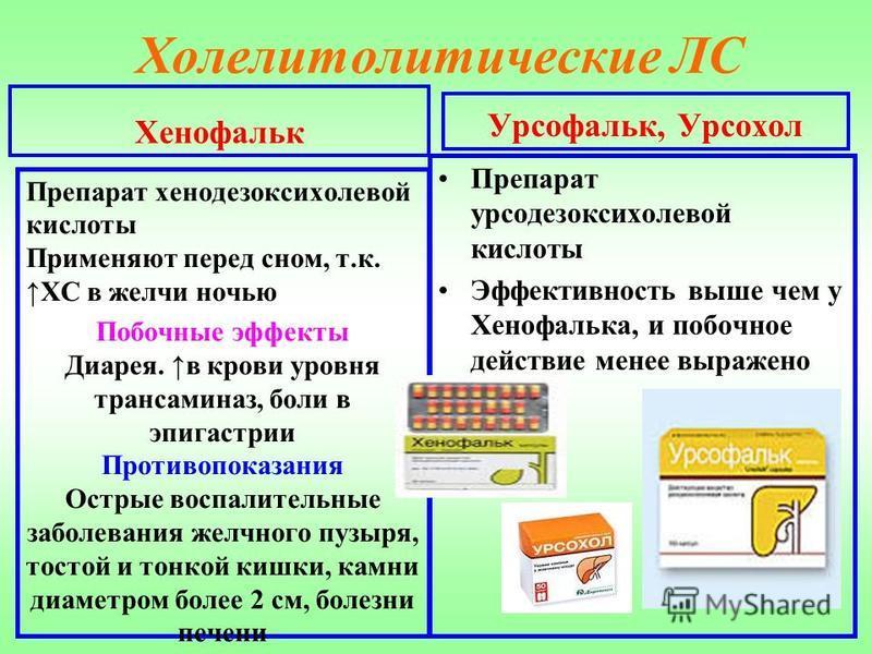 Холелитолитические ЛС Хенофальк Препарат хенодезоксихолевой кислоты Применяют перед сном, т.к. ХС в желчи ночью Побочные эфекты Диарея. в крови уровня трансаминаз, боли в эпигастрии Противопоказания Острые воспалительные заболевания желчного пузыря,