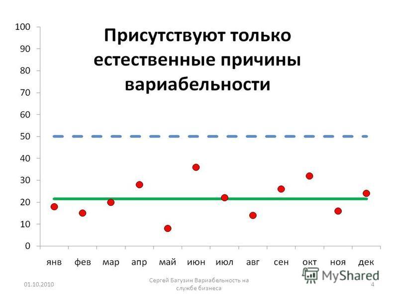 01.10.20104 Сергей Багузин Вариабельность на службе бизнеса