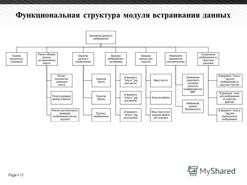 Page 11 Функциональная структура модуля встраивания данных 1