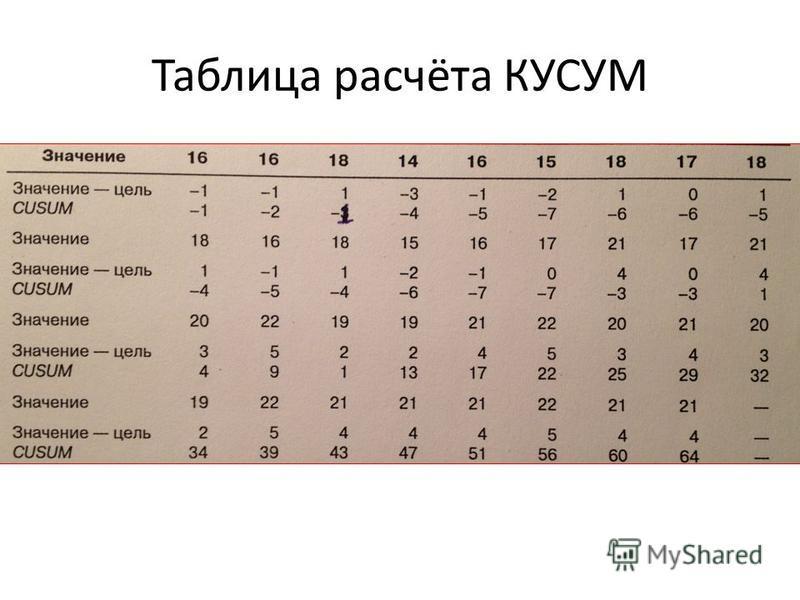 Таблица расчёта КУСУМ