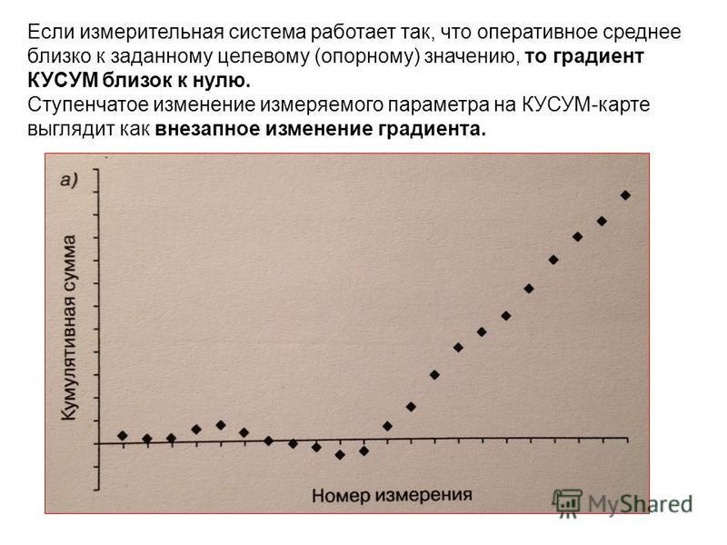 Если измерительная система работает так, что оперативное среднее близко к заданному целевому (опорному) значению, то градиент КУСУМ близок к нулю. Ступенчатое изменение измеряемого параметра на КУСУМ-карте выглядит как внезапное изменение градиента.