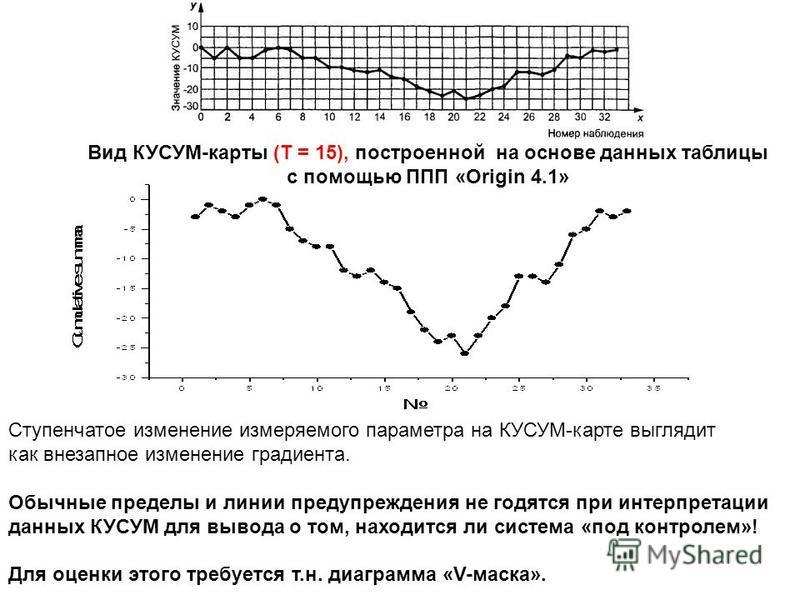 Вид КУСУМ-карты (T = 15), построенной на основе данных таблицы с помощью ППП «Origin 4.1» Ступенчатое изменение измеряемого параметра на КУСУМ-карте выглядит как внезапное изменение градиента. Обычные пределы и линии предупреждения не годятся при инт