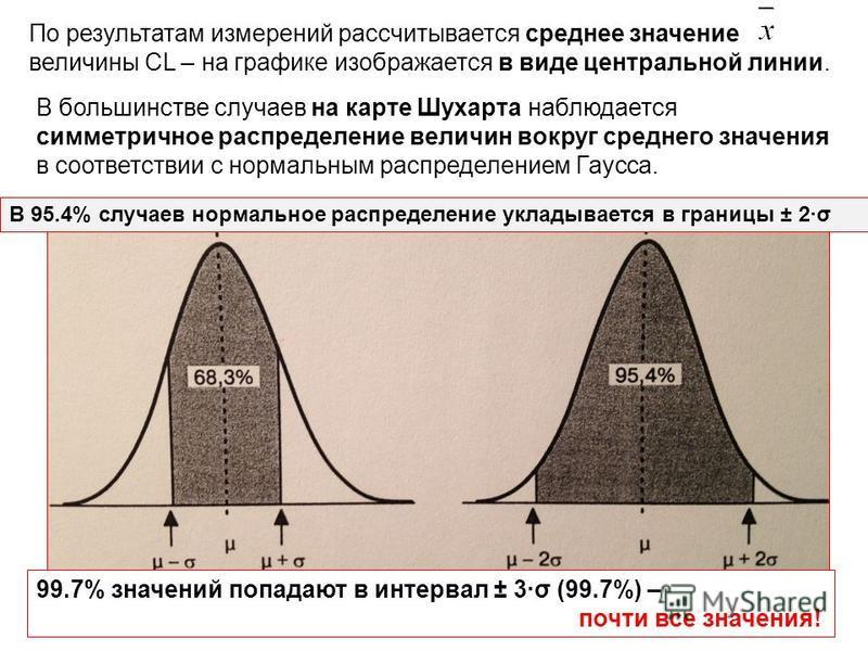 По результатам измерений рассчитывается среднее значение величины CL – на графике изображается в виде центральной линии. В большинстве случаев на карте Шухарта наблюдается симметричное распределение величин вокруг среднего значения в соответствии с н